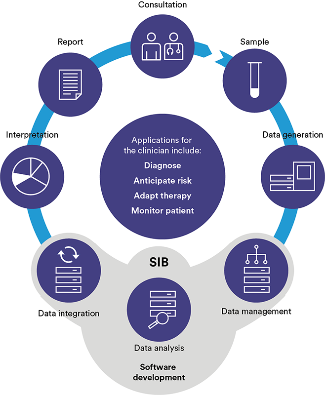 Clinical BioinformaticsGroup infography2019 web